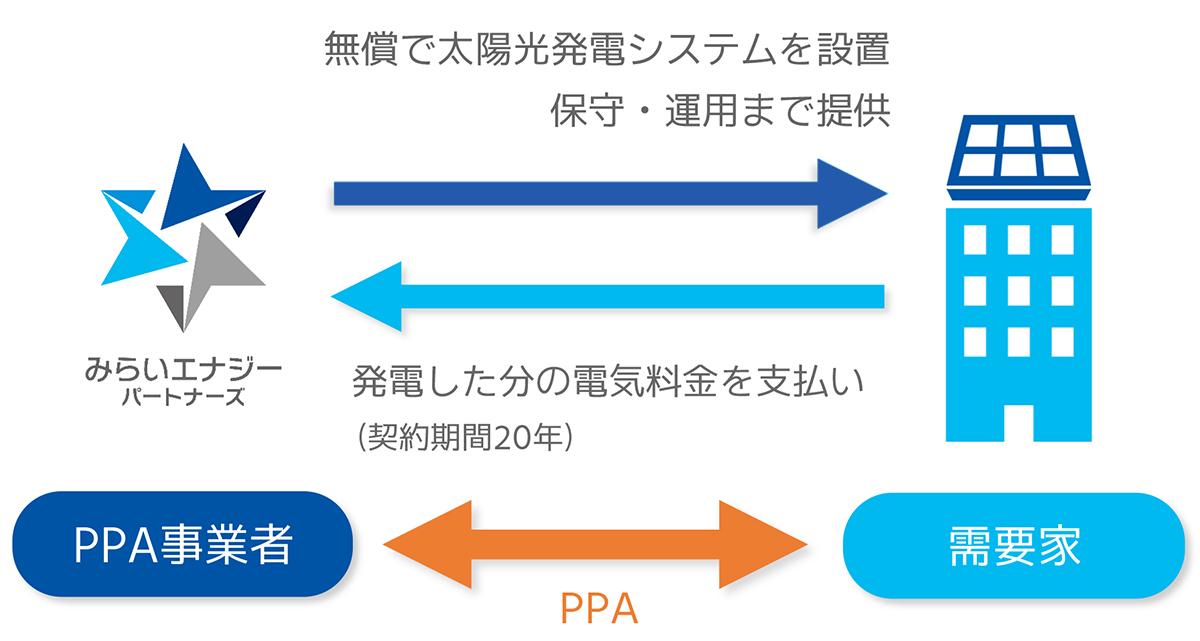 PPA電力購入契約の仕組み